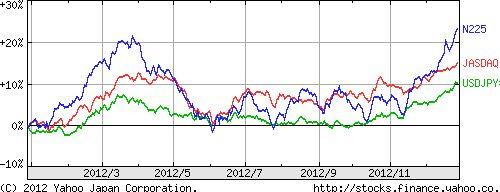 2012年投資パフォーマンス