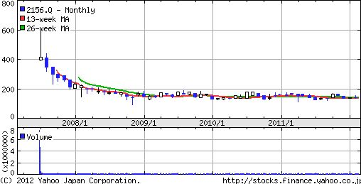 セーラー広告株価チャート