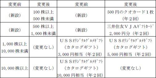 USS株主優待