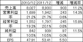 東祥2011年3Q決算
