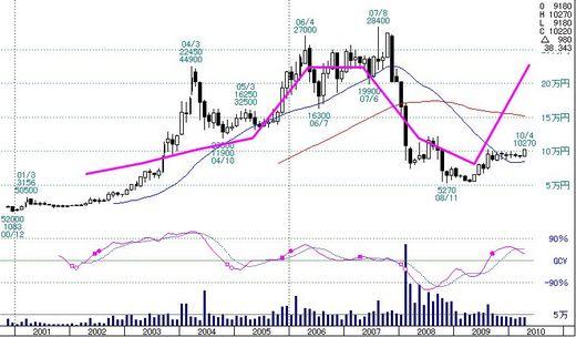 ゲオ株価チャート