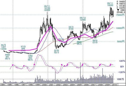 ファーストリテイリング株価チャート