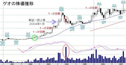 ゲオ(2681)株価推移