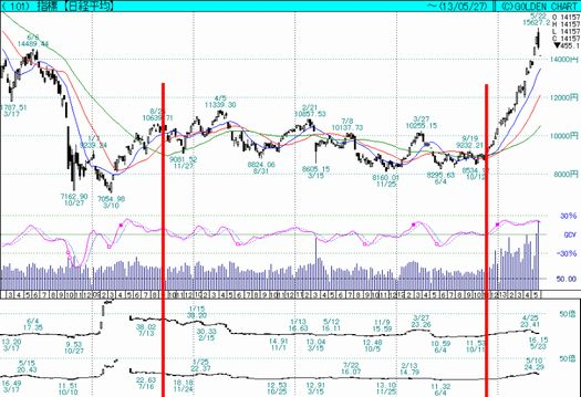 株価バブル