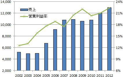 東祥2012年3月期決算分析